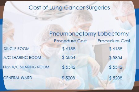 Cost Of Lung Cancer Surgery in India