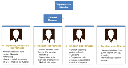 PlacidKorea - Asclè InterMed Organization structure