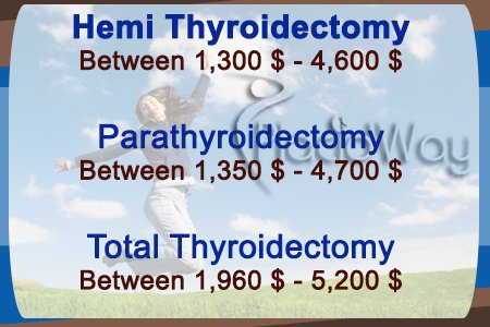 Treatment Thyroid Cancer Costs