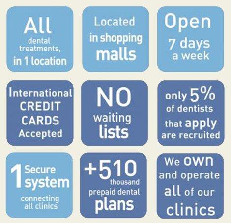 Dentalia Dental Care in Mexico Advantages