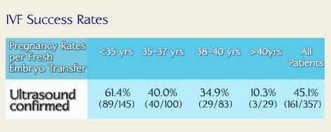 IVF Pregnancy Rates in Georgia Fertility Clinic