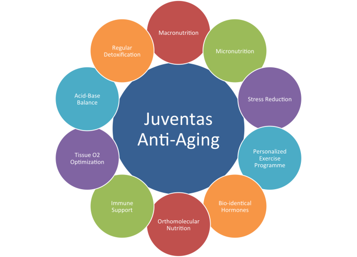 Juventas Anti Aging Procedures in Germany