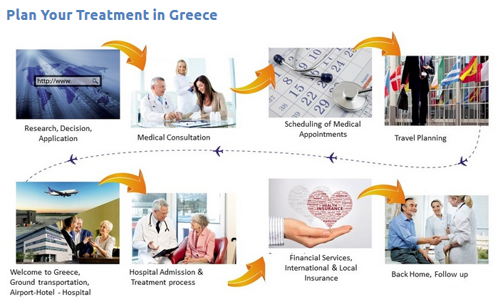 Medical Tourism, Healthcare in Greece