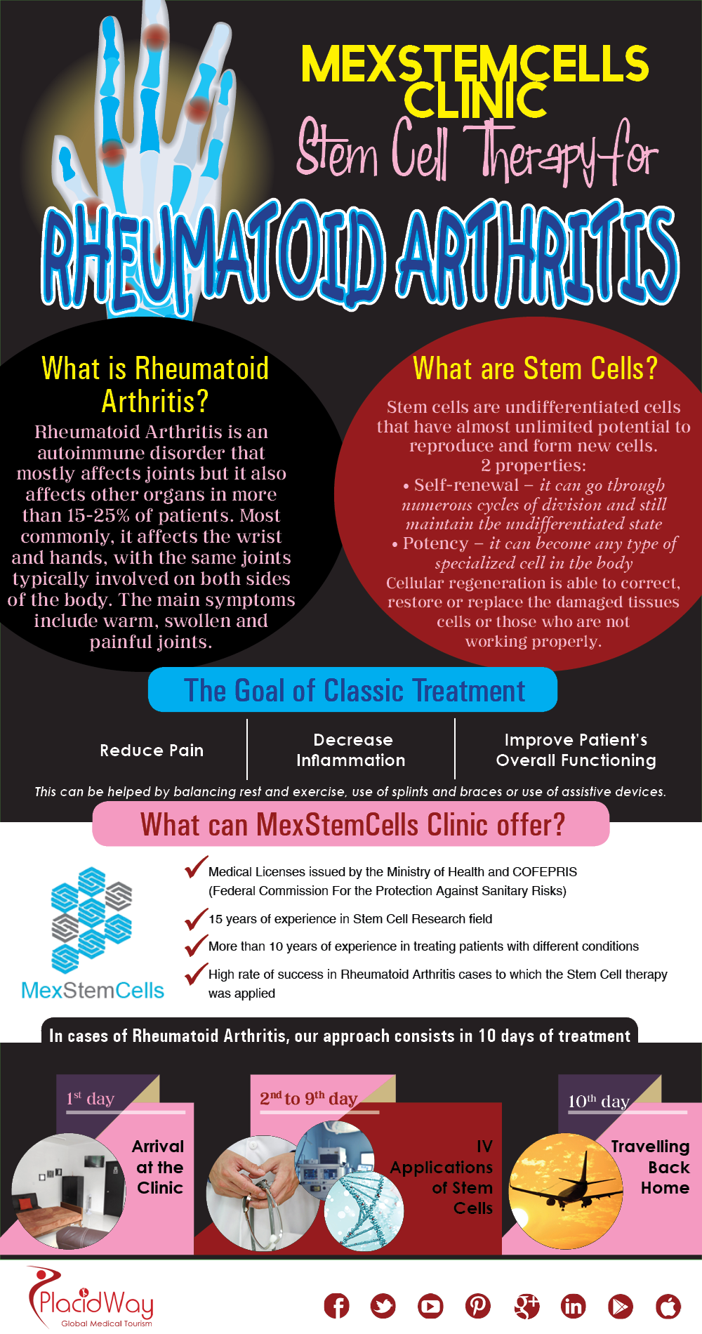 Infographics: MexStemCells Clinic Stem Cell Therapy for Rheumatoid Arthritis