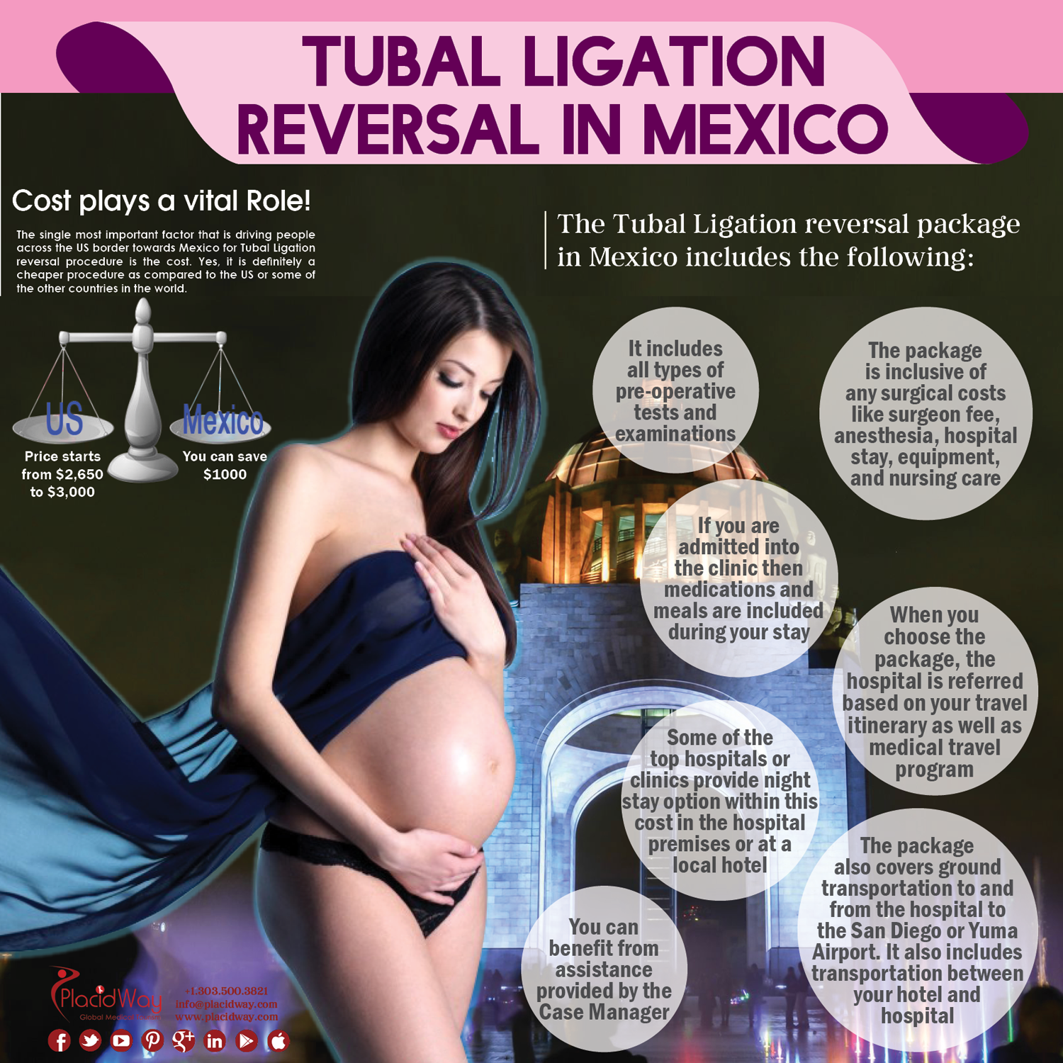 Infographics: Tubal Ligation Reversal in Mexico