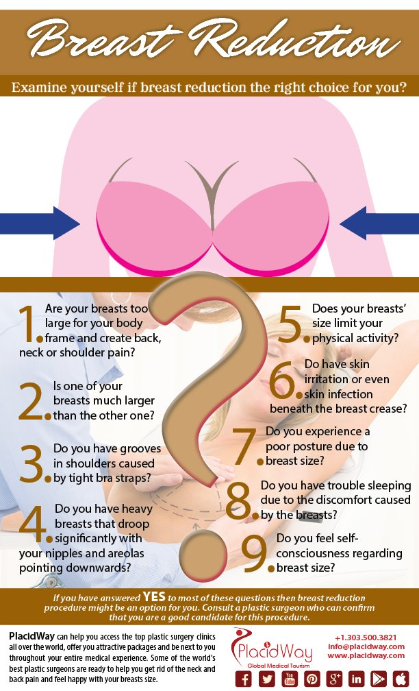 Infographics: Breast Reduction Survey