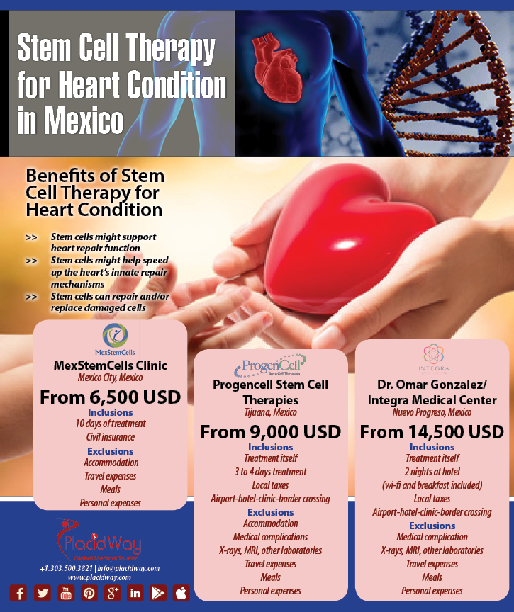 Infographics: Stem Cell for Heart Condition in Mexico