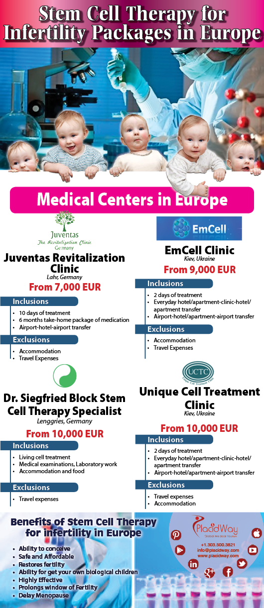 Infographics: Stem Cell Therapy Treatment Package for Infertility in Europe