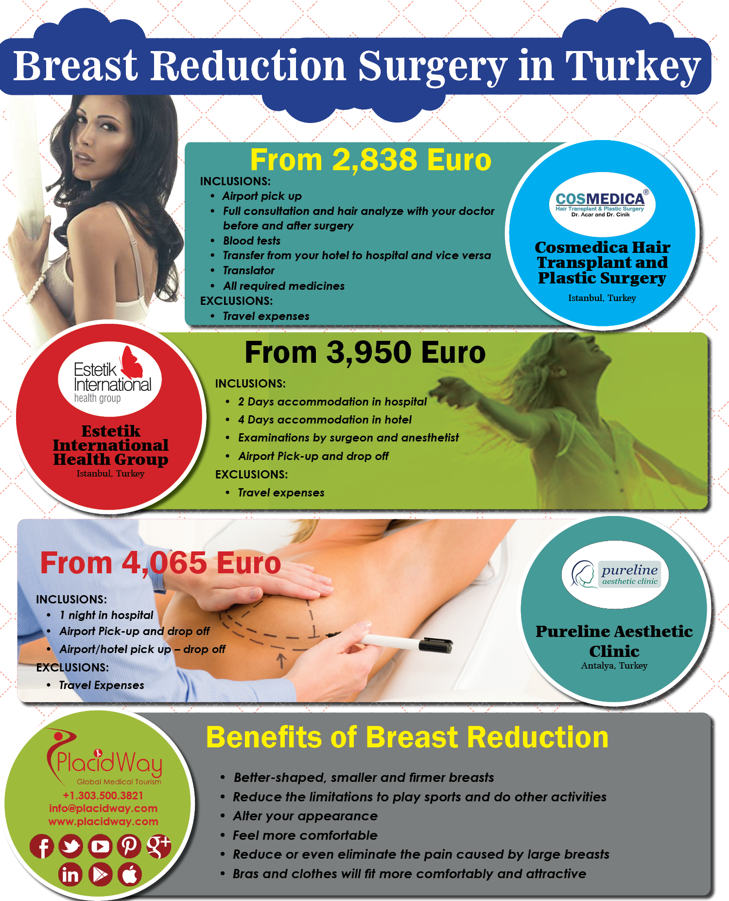 Infographics: Breast Reduction Surgery in Turkey