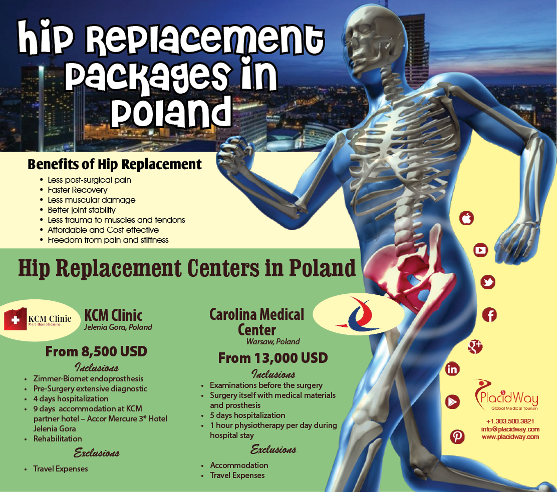 Infographics: Hip Replacement Surgery Package in Poland