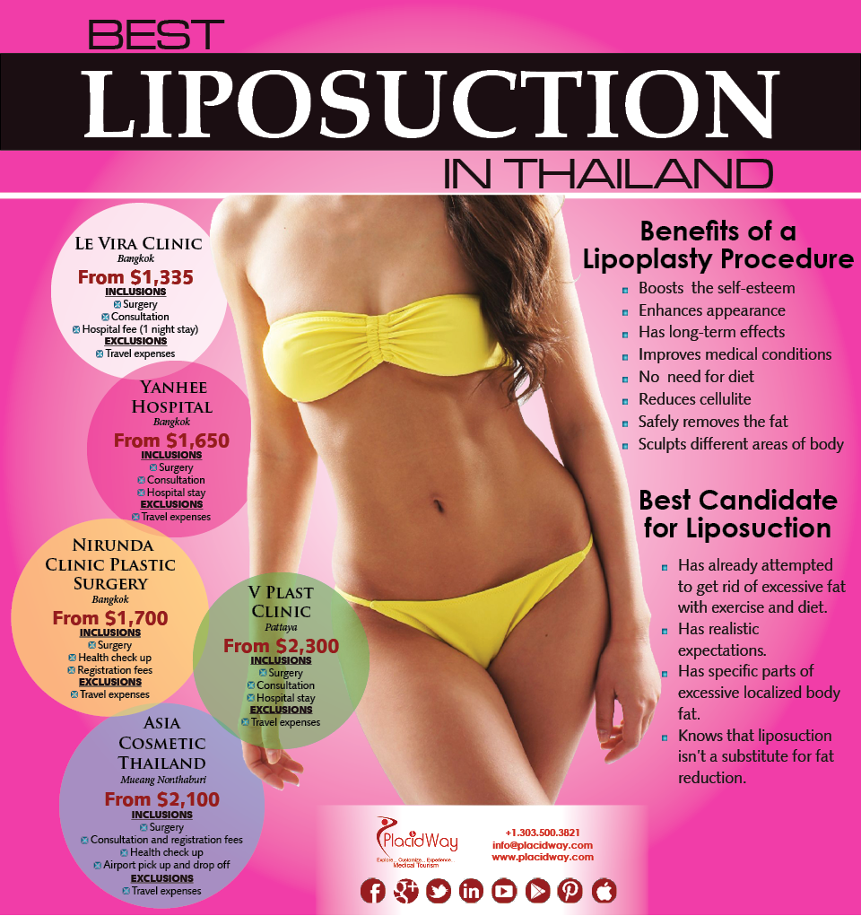 Infographics: Best Liposuction in Thailand