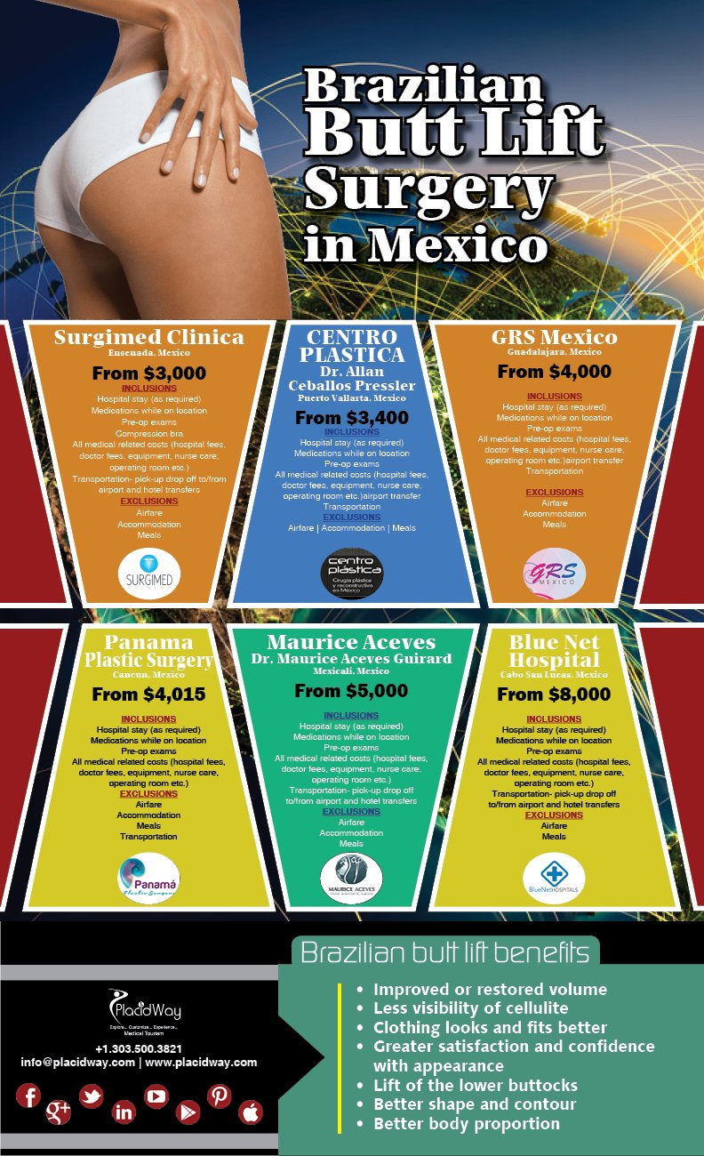 Infographics: Brazilian Butt Lift Surgery in Mexico