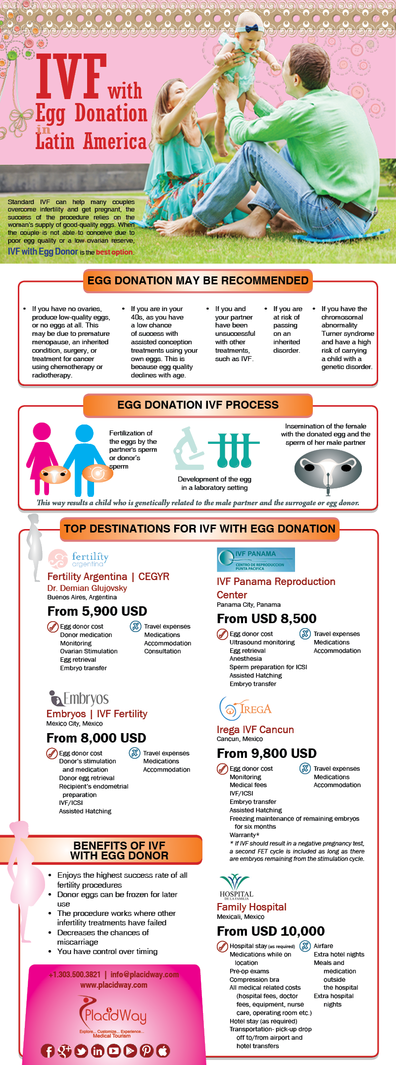 Infographics: IVF With Egg Donation in Latin America