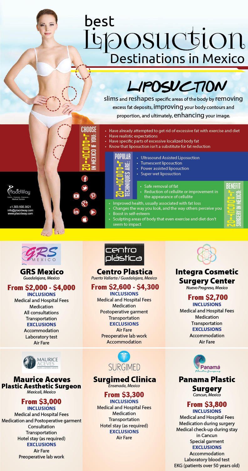 Infographics: Best Destinations for Liposuction in Mexico