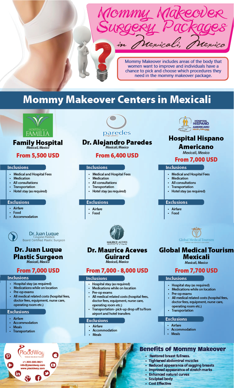 Infographics:Mommy Makeover Surgery Packages in Mexicali