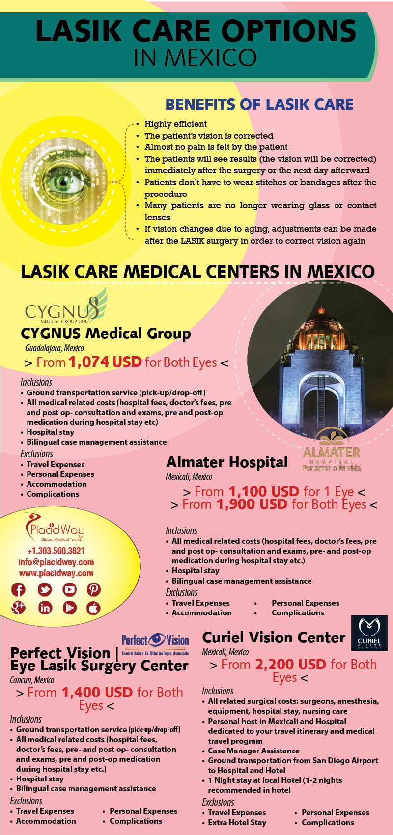 Infographics: Lasik Care Options in Mexico
