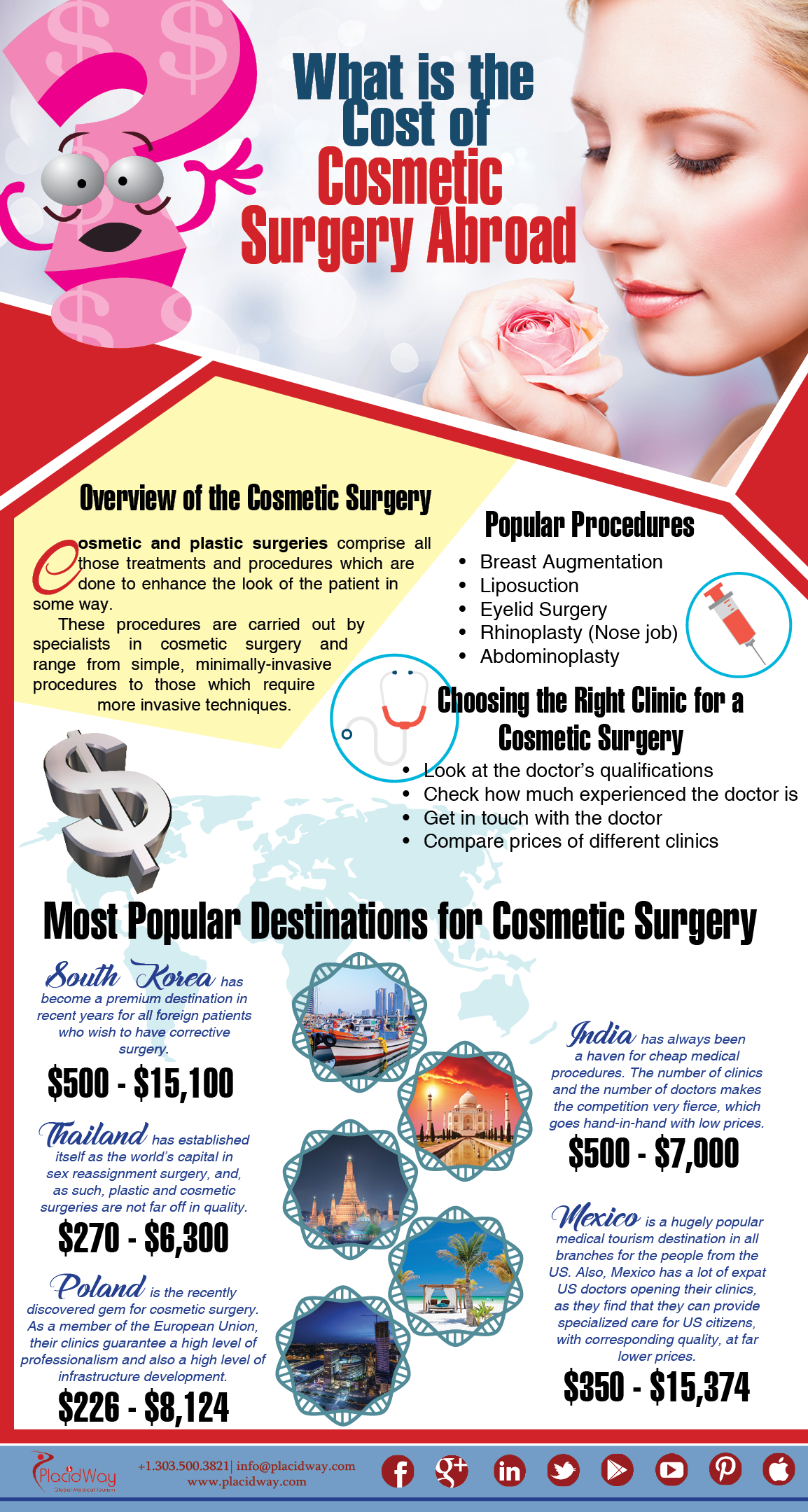 Infographics: What is the Cost of Cosmetic Surgery Abroad?