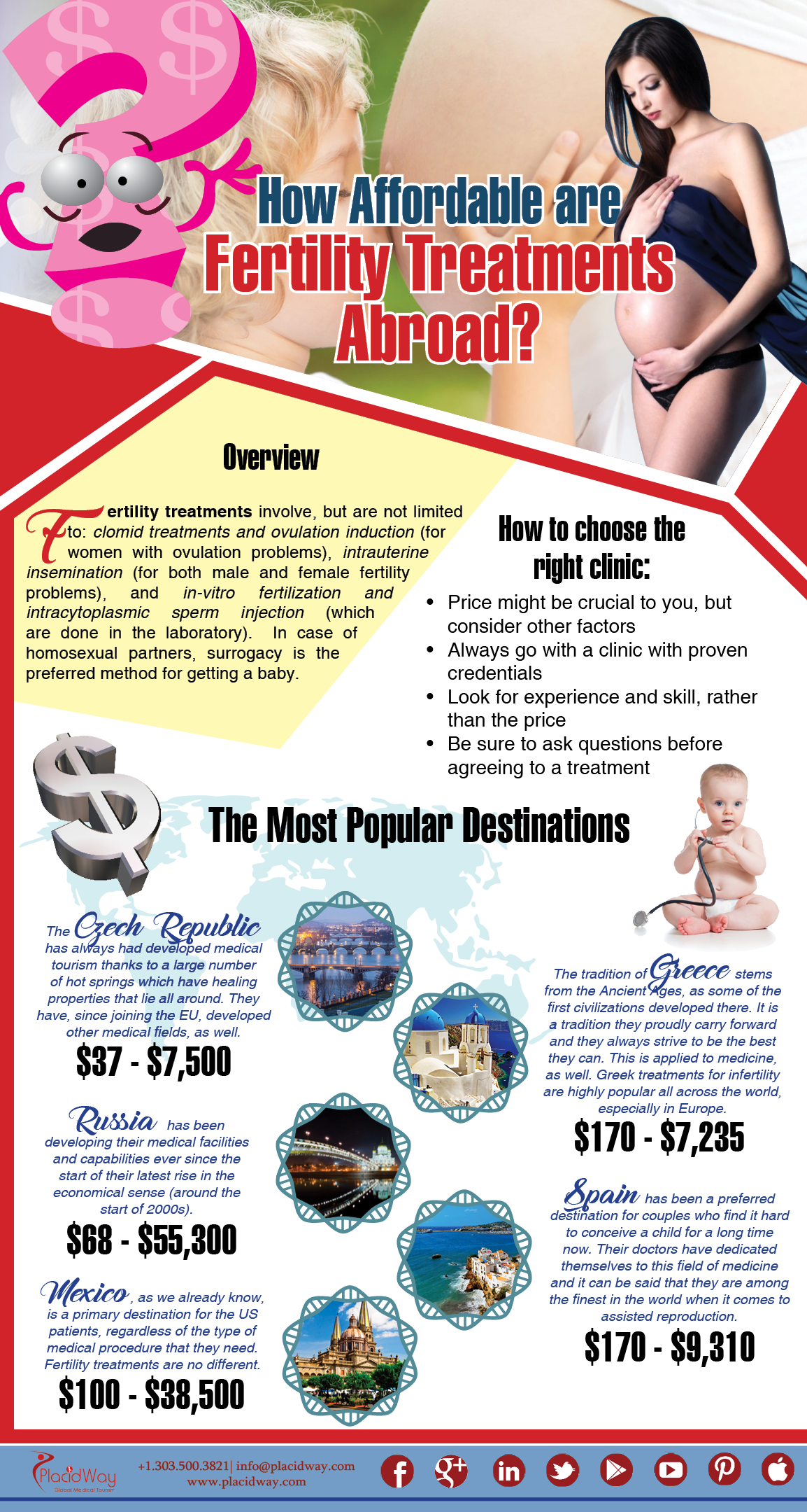 Infographics: How Affordable Are Fertility Treatments Abroad