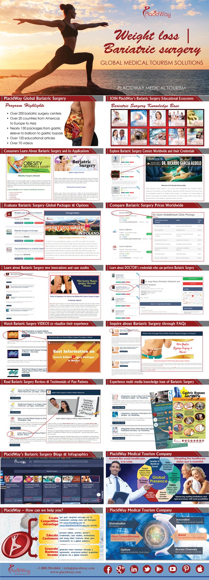 Infographics: Introducing PlacidWay Bariatric Surgery Program