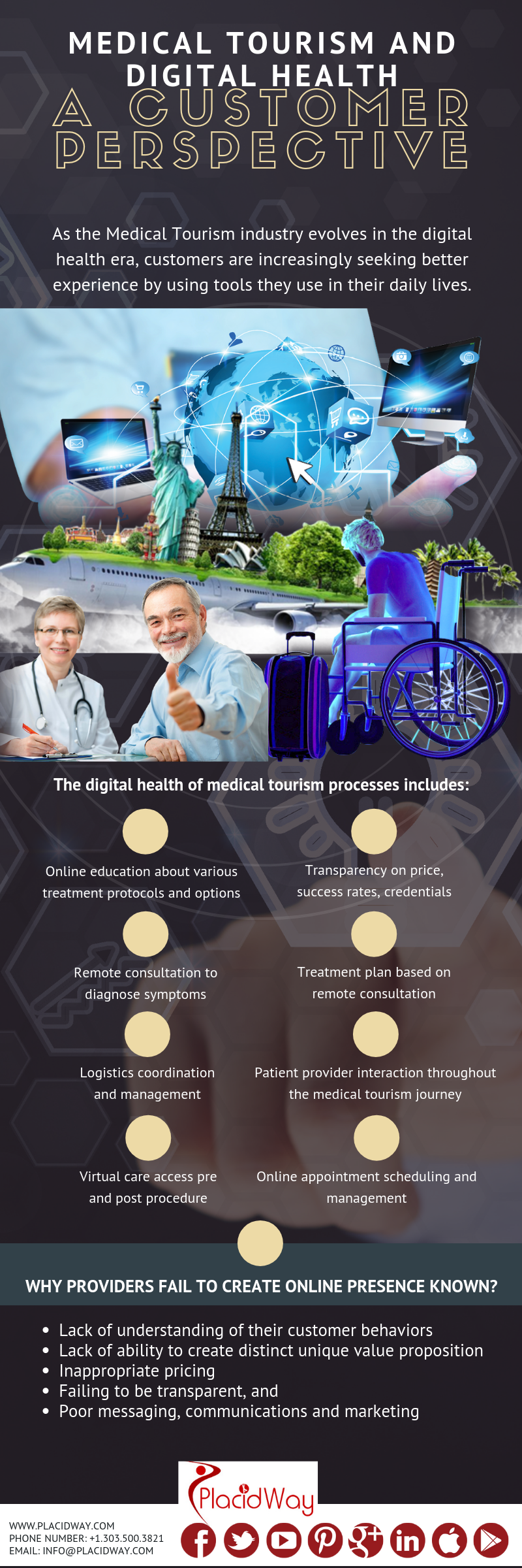 Infographics: MEDICAL TOURISM AND DIGITAL HEALTH