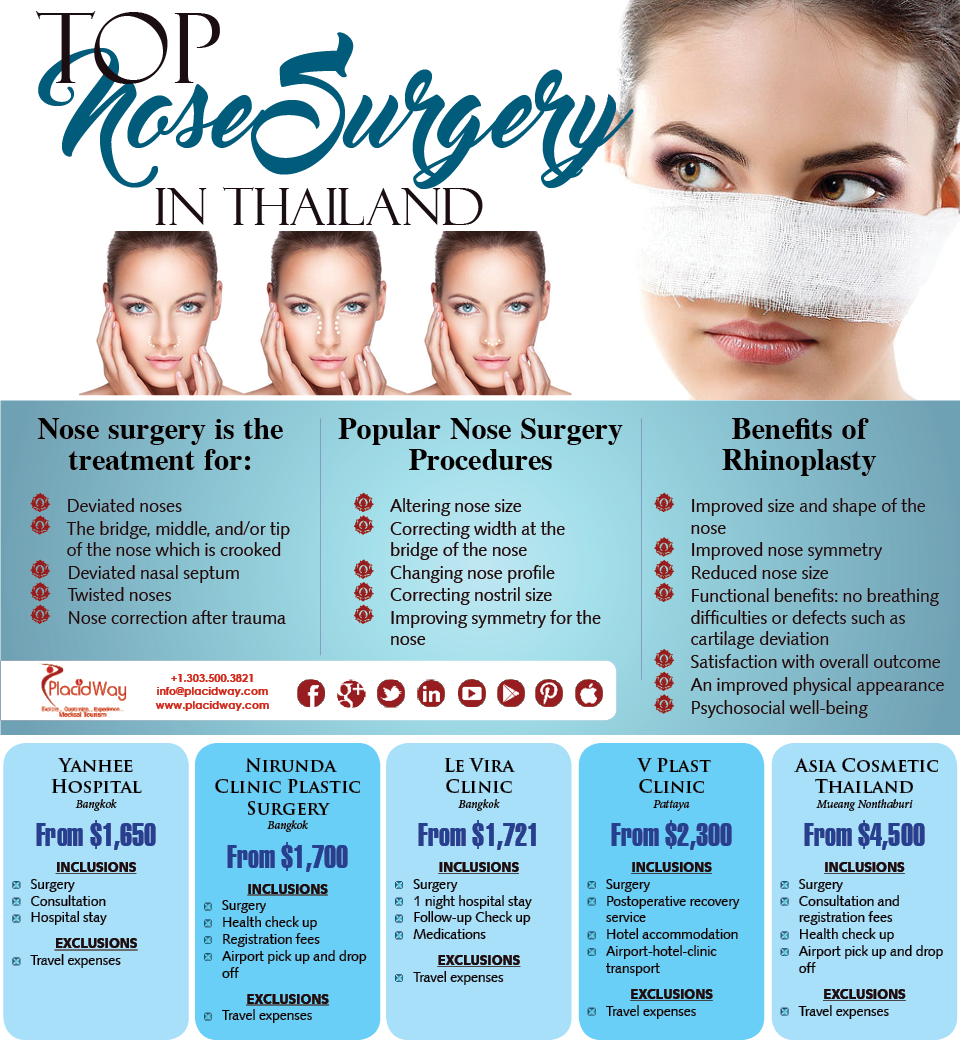 Infographics-Top-Nose-Surgery-in-Thailand